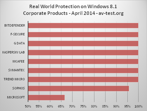 Miglior Antivirus per Windows 8