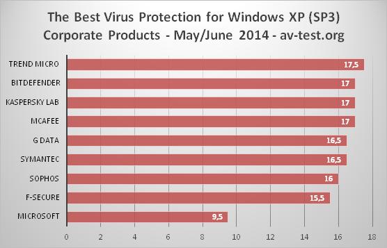 Antivirus per XP