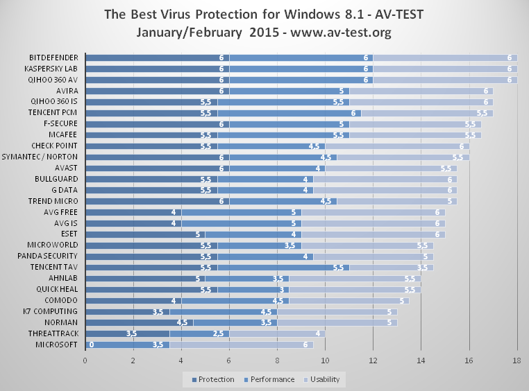 migliori software antivirus per Windows 8.1