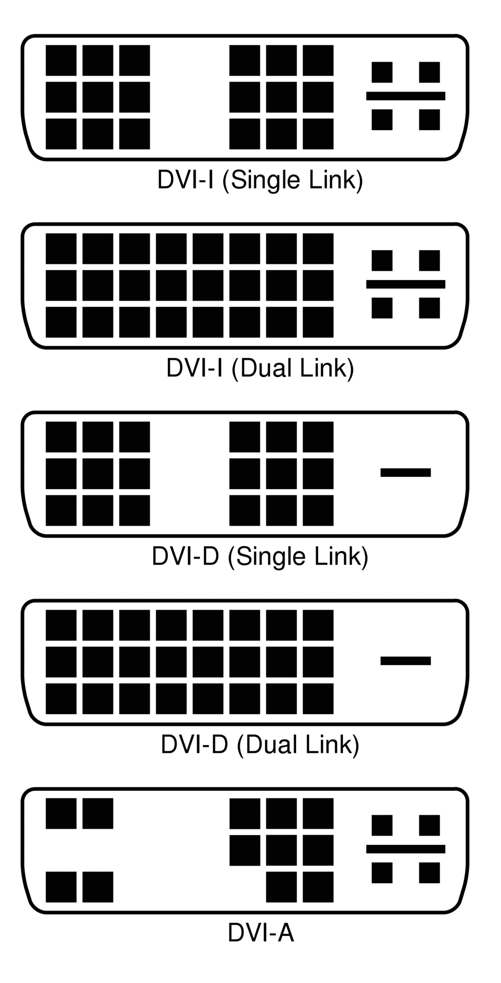 DisplayPort vs HDMI vs USB-C vs DVI vs VGA