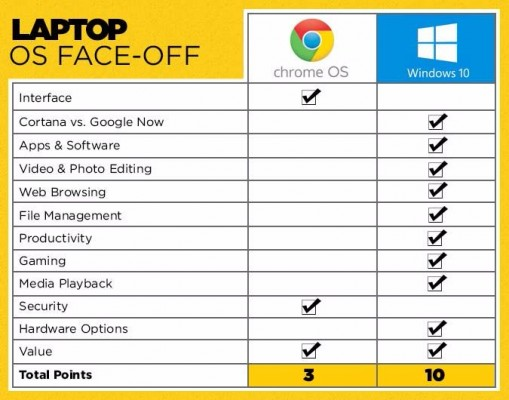 Chromebook vs Windows 10