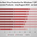 Punteggi mediocri per Microsoft nell' ultimo test sulla protezione degli anti-virus per Windows 7
