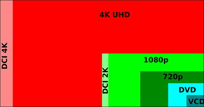 """Ultra HD"" 4K"